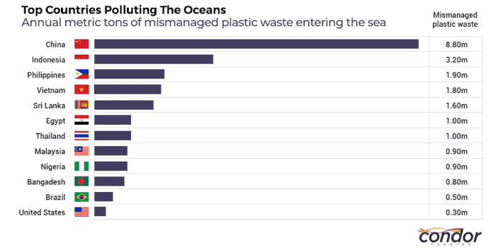 Which Countries Cause The Most Marine Pollution?
